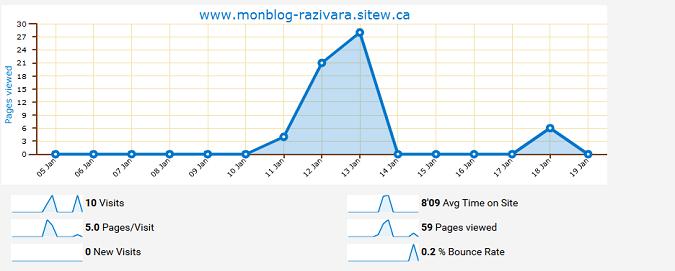 statistics to improve your website SEO