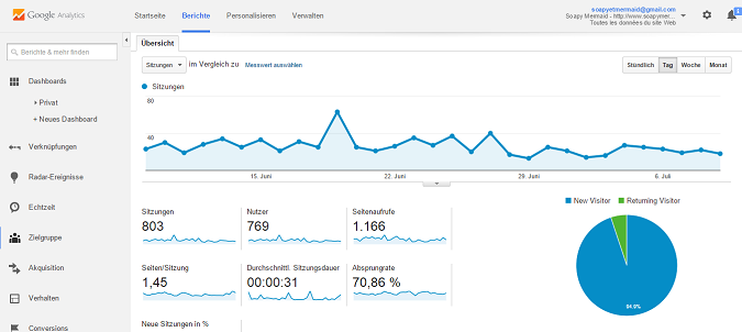 Google Analytics Installieren