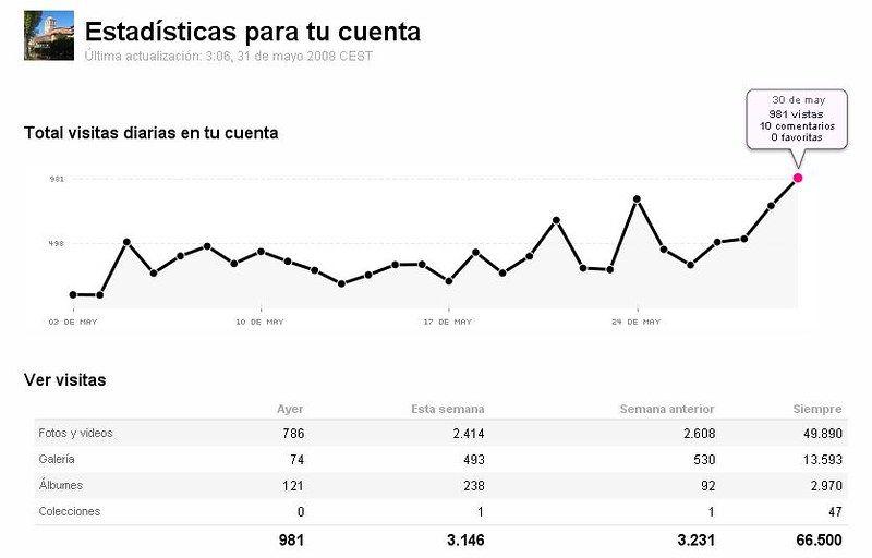 seguimiento de las estadísticas web